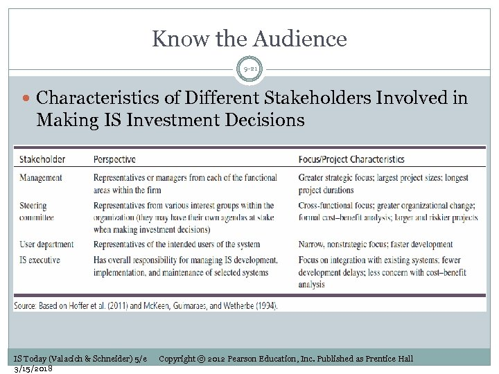 Know the Audience 9 -21 Characteristics of Different Stakeholders Involved in Making IS Investment
