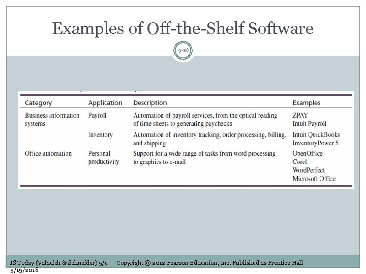 Examples of Off-the-Shelf Software 9 -28 IS Today (Valacich & Schneider) 5/e 3/15/2018 Copyright