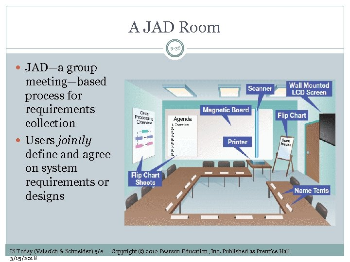 A JAD Room 9 -38 JAD—a group meeting—based process for requirements collection Users jointly