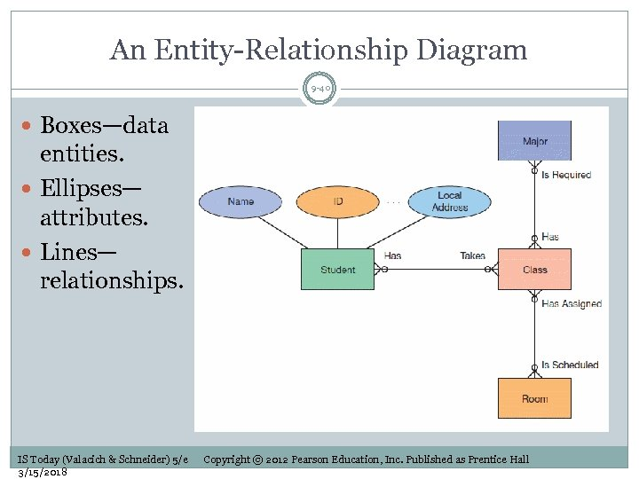 An Entity-Relationship Diagram 9 -40 Boxes—data entities. Ellipses— attributes. Lines— relationships. IS Today (Valacich