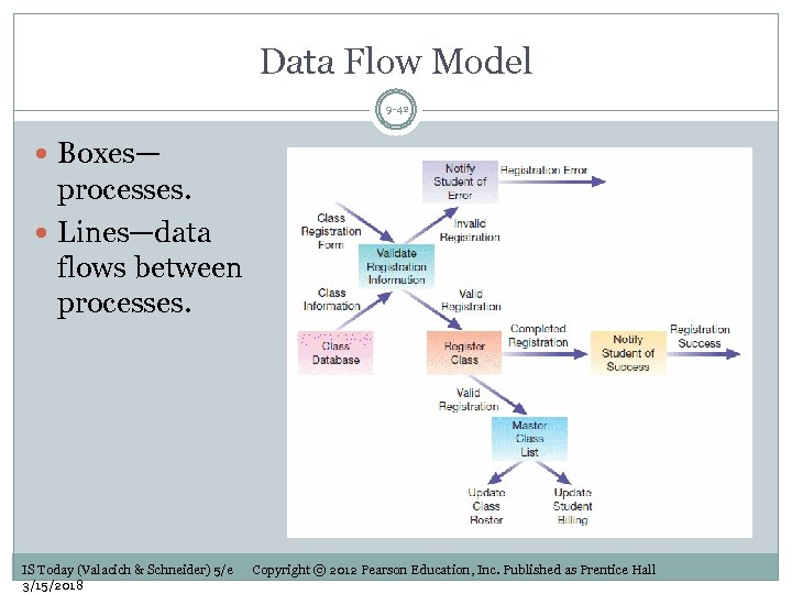Data Flow Model 9 -42 Boxes— processes. Lines—data flows between processes. IS Today (Valacich
