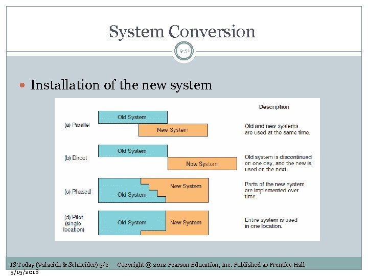 System Conversion 9 -51 Installation of the new system IS Today (Valacich & Schneider)