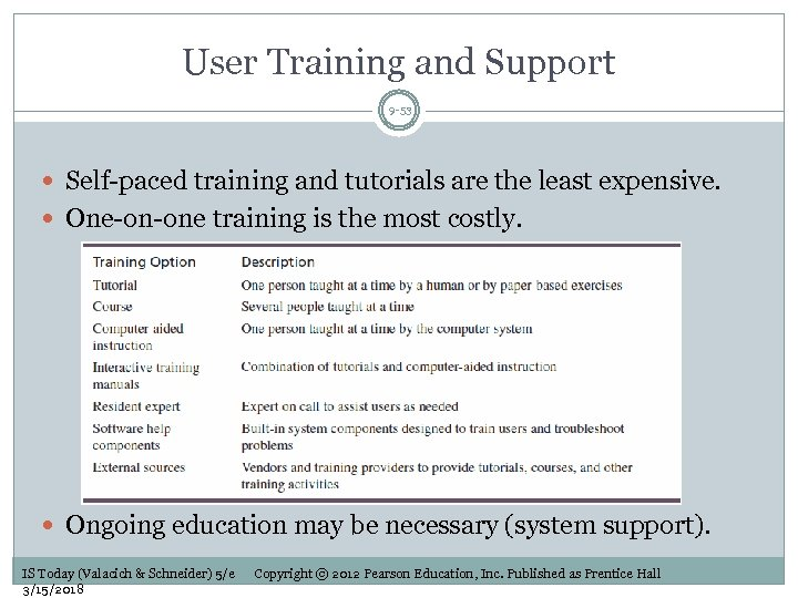 User Training and Support 9 -53 Self-paced training and tutorials are the least expensive.