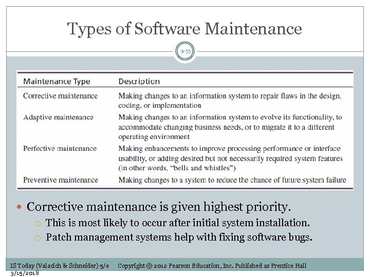 Types of Software Maintenance 9 -55 Corrective maintenance is given highest priority. This is
