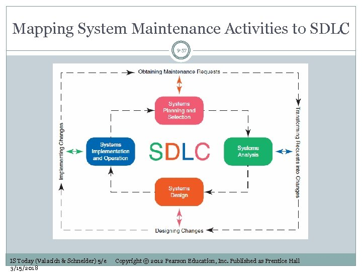 Mapping System Maintenance Activities to SDLC 9 -57 IS Today (Valacich & Schneider) 5/e