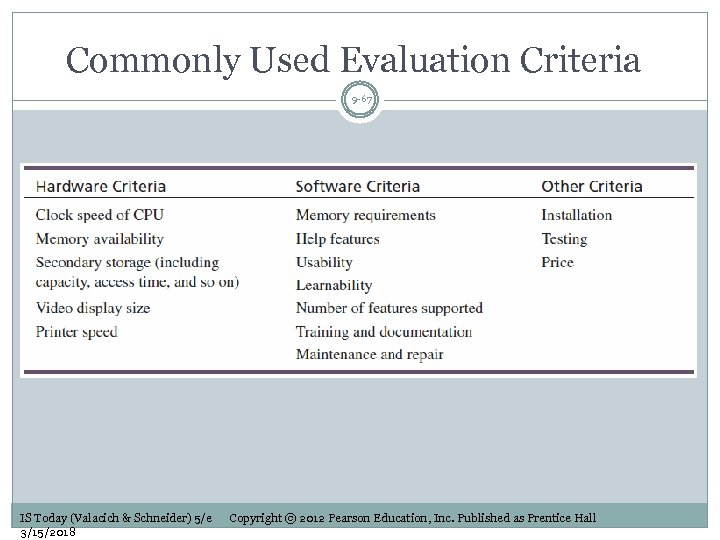 Commonly Used Evaluation Criteria 9 -67 IS Today (Valacich & Schneider) 5/e 3/15/2018 Copyright