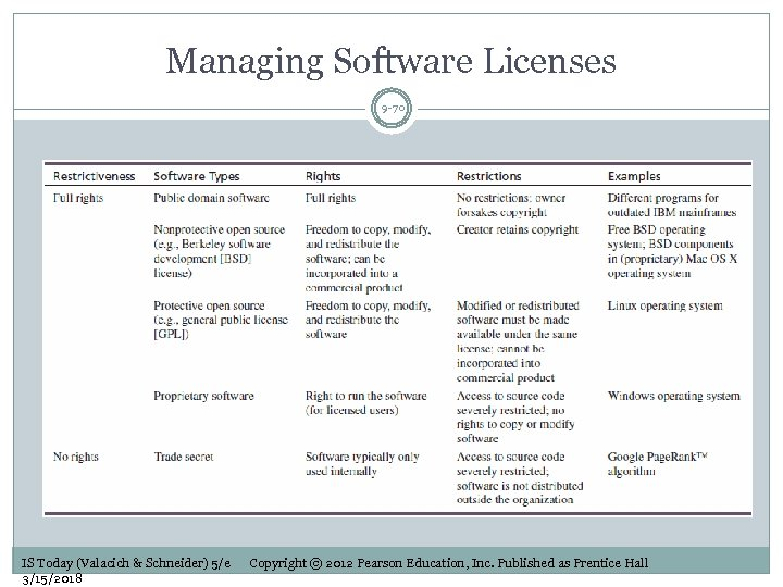 Managing Software Licenses 9 -70 IS Today (Valacich & Schneider) 5/e 3/15/2018 Copyright ©