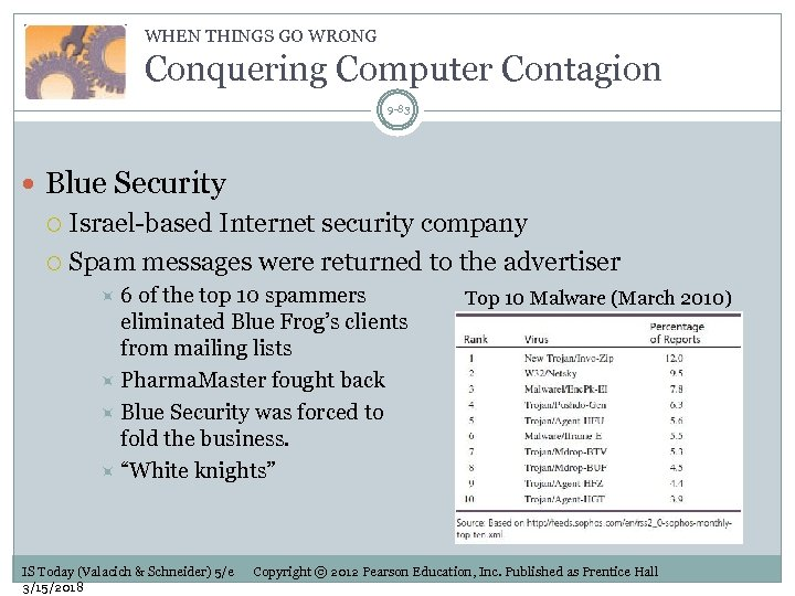 WHEN THINGS GO WRONG Conquering Computer Contagion 9 -83 Blue Security Israel-based Internet security