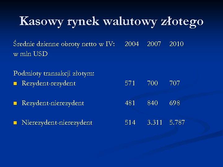 Kasowy rynek walutowy złotego Średnie dzienne obroty netto w IV: w mln USD 2004