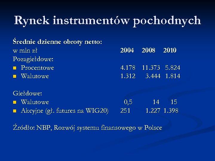 Rynek instrumentów pochodnych Średnie dzienne obroty netto: w mln zł Pozagiełdowe: n Procentowe n