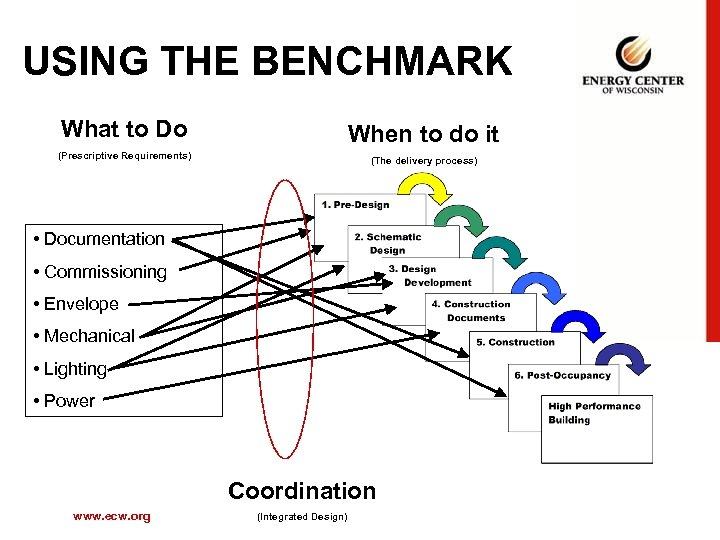 USING THE BENCHMARK What to Do When to do it (Prescriptive Requirements) (The delivery