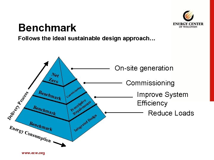 Benchmark Follows the ideal sustainable design approach… On-site generation Net Zero g Benc Pr