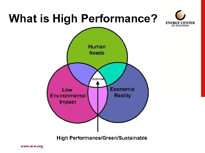 What is High Performance? Human Needs Optimize Low Environmental Impact Economic Reality High Performance/Green/Sustainable