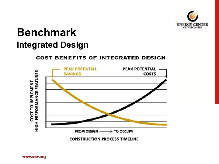 Benchmark Integrated Design www. ecw. org