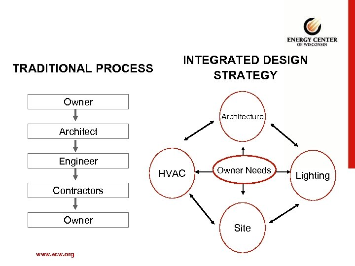 TRADITIONAL PROCESS INTEGRATED DESIGN STRATEGY Owner Architecture Architect Engineer HVAC Owner Needs Contractors Owner