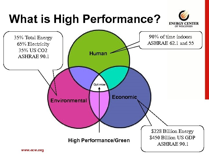 What is High Performance? 90% of time indoors ASHRAE 62. 1 and 55 35%