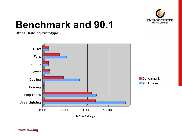 Benchmark and 90. 1 Office Building Prototype www. ecw. org