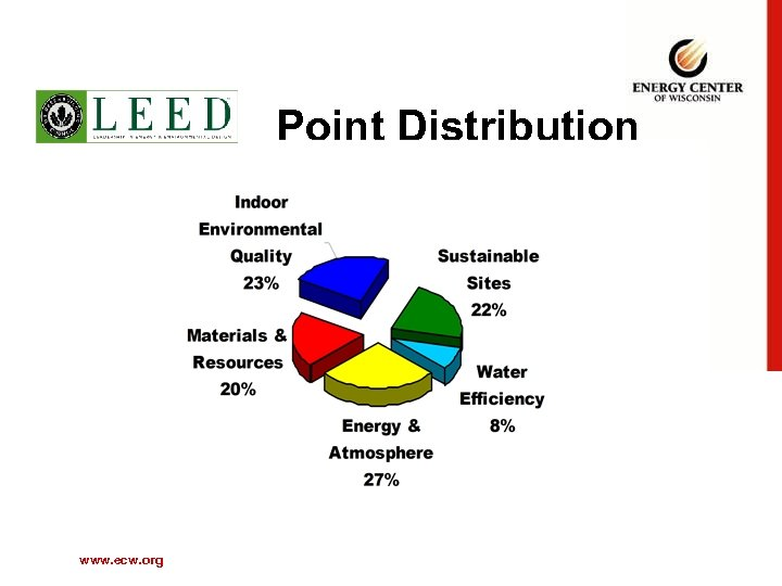 Point Distribution www. ecw. org