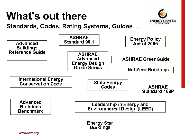 What's out there Standards, Codes, Rating Systems, Guides… Advanced Buildings Reference Guide ASHRAE Standard
