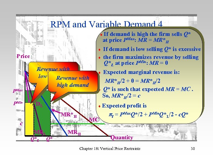 RPM and Variable Demand 4 If demand is high the firm sells Q* at