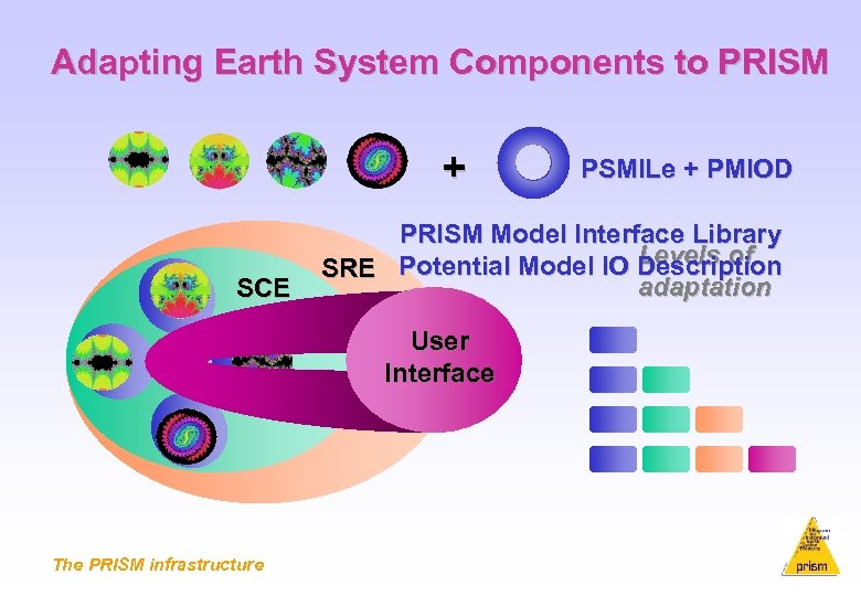 Adapting Earth System Components to PRISM + SCE PRISM Model Interface Library Levels of