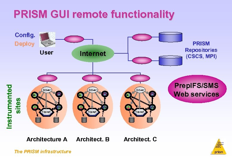PRISM GUI remote functionality Config. Deploy PRISM Repositories (CSCS, MPI) Internet Driver Transf. Architecture