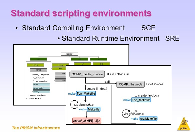 Standard scripting environments • Standard Compiling Environment SCE • Standard Runtime Environment SRE The