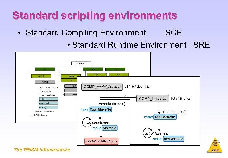 Standard scripting environments • Standard Compiling Environment SCE • Standard Runtime Environment SRE The
