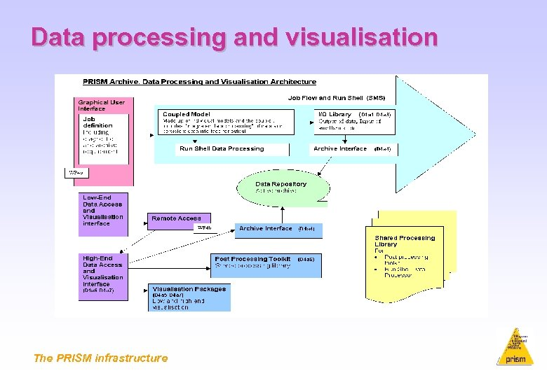 Data processing and visualisation The PRISM infrastructure