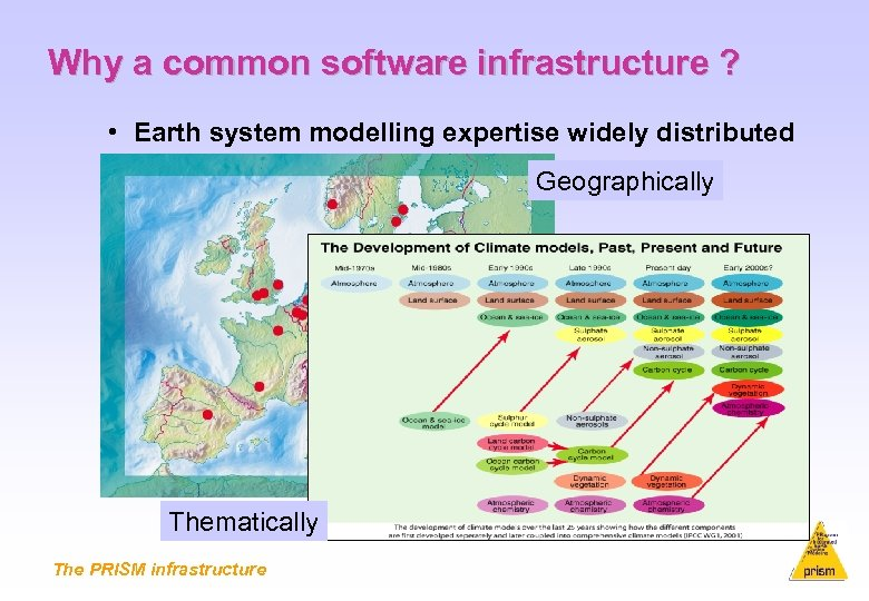 Why a common software infrastructure ? • Earth system modelling expertise widely distributed Geographically