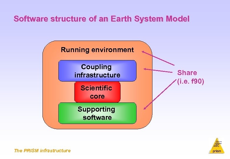 Software structure of an Earth System Model Running environment Coupling infrastructure Scientific core Supporting