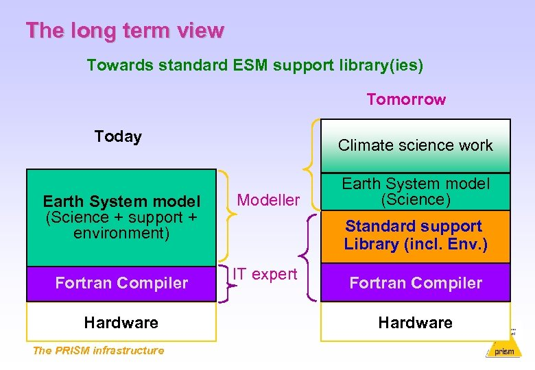 The long term view Towards standard ESM support library(ies) Tomorrow Today Earth System model