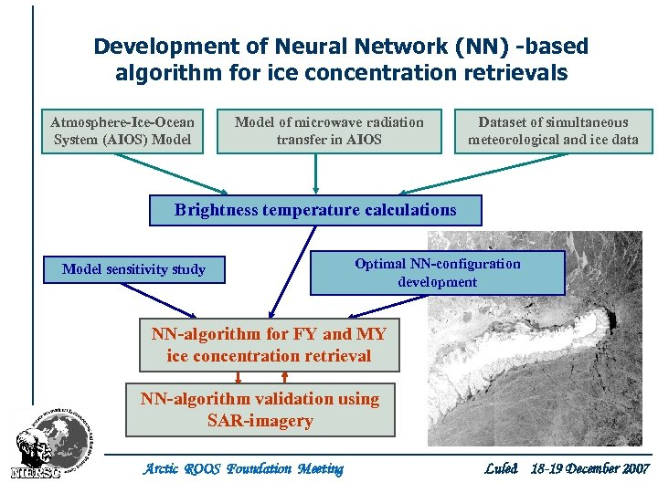 Development of Neural Network (NN) -based algorithm for ice concentration retrievals Atmosphere-Ice-Ocean System (AIOS)
