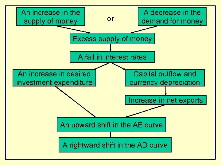 An increase in the supply of money or A decrease in the demand for