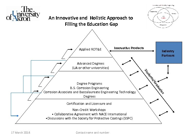 An Innovative and Holistic Approach to Filling the Education Gap Applied RDT&E Innovative Products