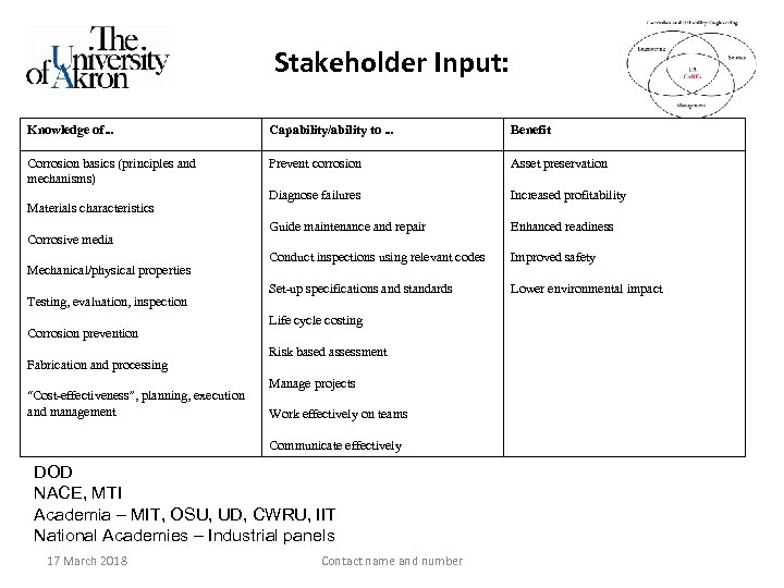 Stakeholder Input: Knowledge of… Capability/ability to … Benefit Corrosion basics (principles and mechanisms) Prevent