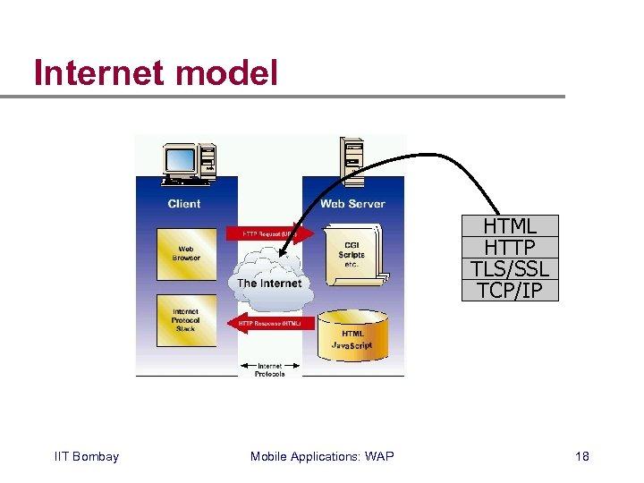 Internet model HTML HTTP TLS/SSL TCP/IP IIT Bombay Mobile Applications: WAP 18