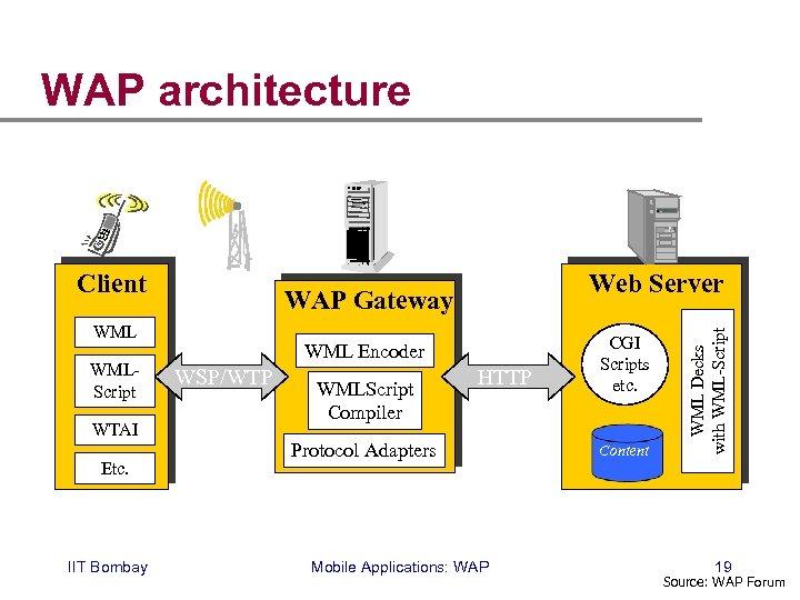WAP architecture WAP Gateway WMLScript WTAI Etc. IIT Bombay Web Server WML Encoder WSP/WTP