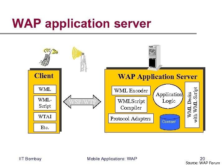 WAP application server Client WMLScript WTAI WML Encoder WSP/WTP WMLScript Compiler Protocol Adapters Application