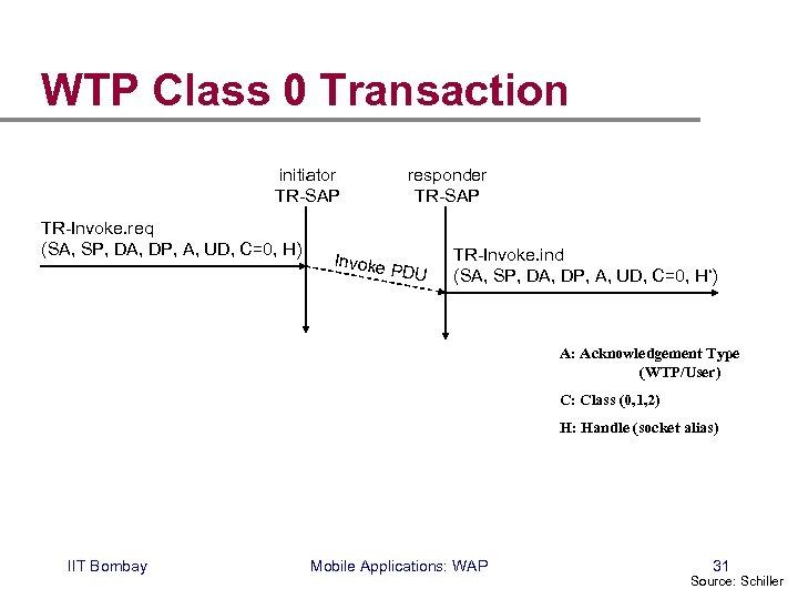 WTP Class 0 Transaction initiator TR-SAP TR-Invoke. req (SA, SP, DA, DP, A, UD,