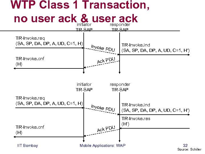 WTP Class 1 Transaction, no user ack & user ack initiator TR-SAP TR-Invoke. req
