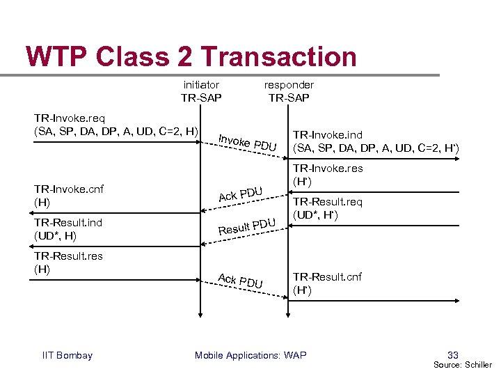WTP Class 2 Transaction initiator TR-SAP TR-Invoke. req (SA, SP, DA, DP, A, UD,