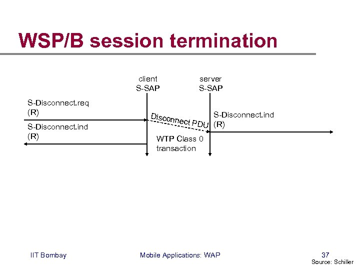 WSP/B session termination client S-SAP S-Disconnect. req (R) S-Disconnect. ind (R) IIT Bombay Discon