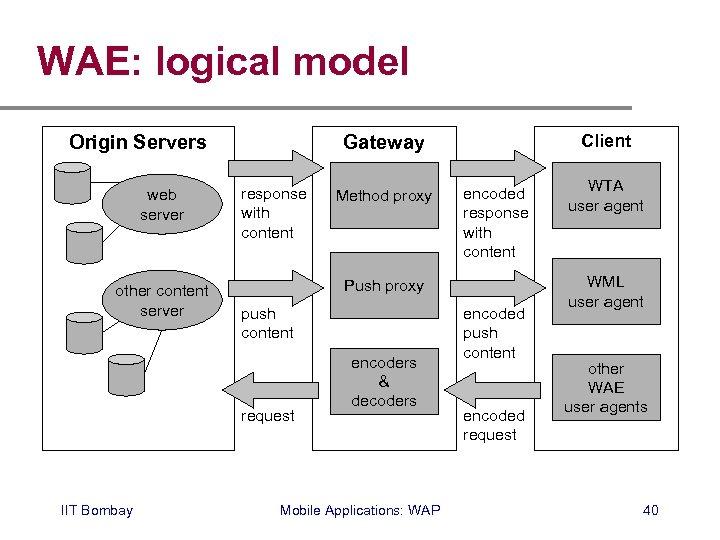 WAE: logical model Origin Servers web server other content server response with content Method