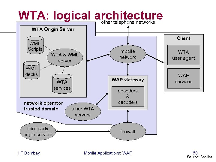 WTA: logical architecture other telephone networks WTA Origin Server Client WML Scripts mobile network