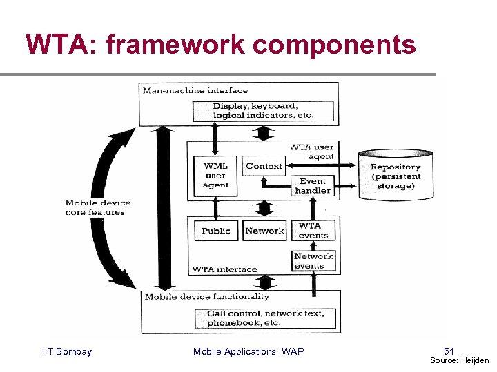 WTA: framework components IIT Bombay Mobile Applications: WAP 51 Source: Heijden