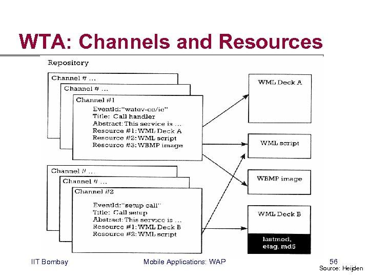 WTA: Channels and Resources IIT Bombay Mobile Applications: WAP 56 Source: Heijden