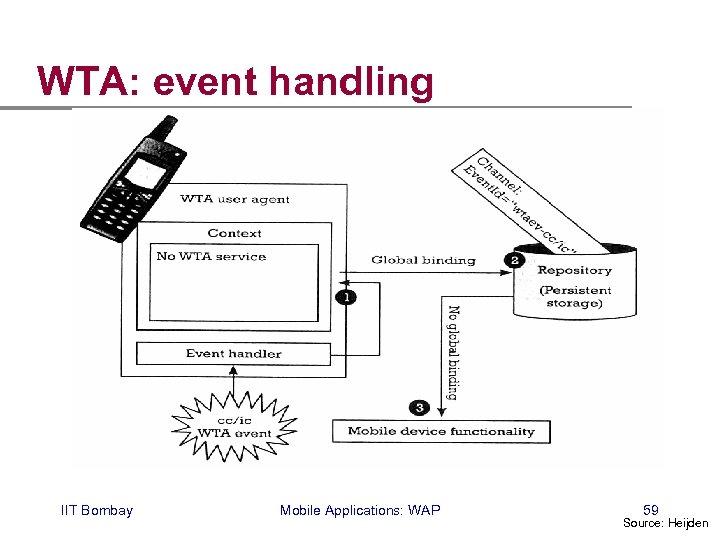 WTA: event handling IIT Bombay Mobile Applications: WAP 59 Source: Heijden