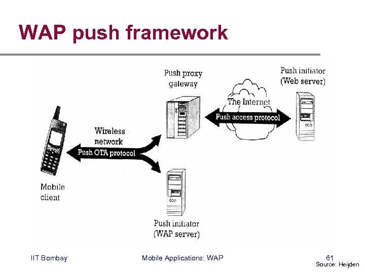 WAP push framework IIT Bombay Mobile Applications: WAP 61 Source: Heijden