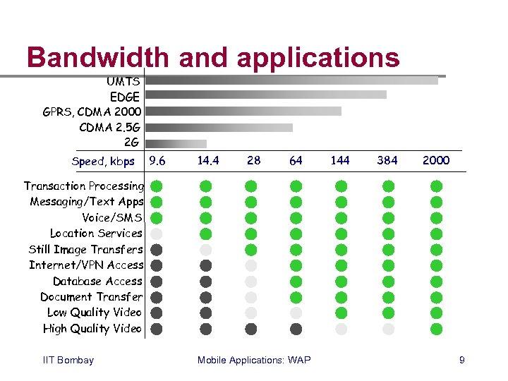 Bandwidth and applications UMTS EDGE GPRS, CDMA 2000 CDMA 2. 5 G 2 G